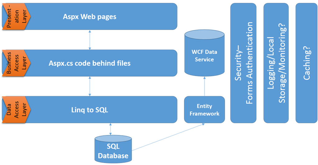 Revamping web applications software architecture for Architecture 3 tiers d une application web