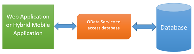 Inserting Record in Database from Kendo UI DataSource using