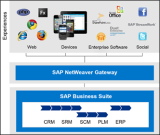 Mobilizing your SAP Data with Kendo UI Mobile – Get the Environment Ready – Part 1